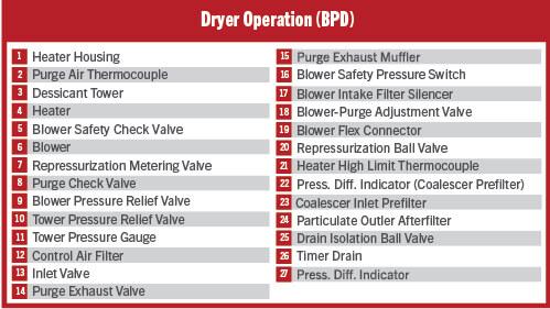 Dryer Operation (BPD)