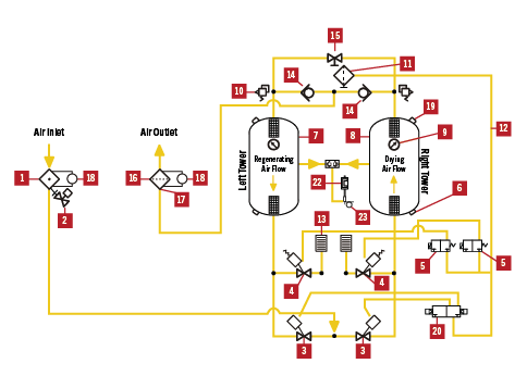 Heatless Dryer Operation Diagram