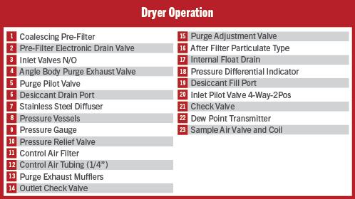 Heatless Dryer Operation Key