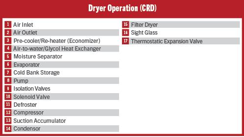Dryer Operation (CRD)