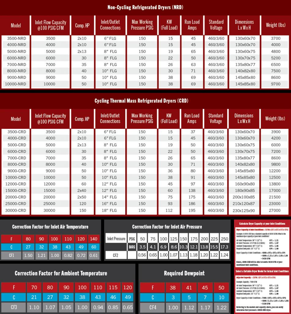 High Capacity Air Gas Dryer Charts