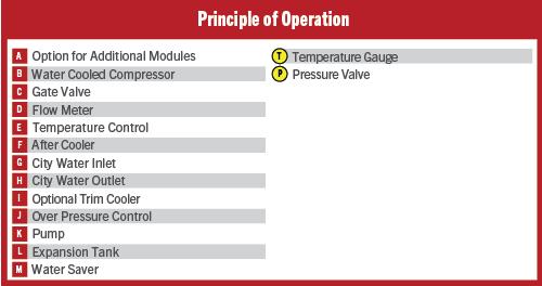 Water Saver Principles of Operation