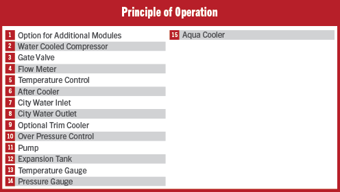 Pumping Station and Fluid Cooler Principle of Operation